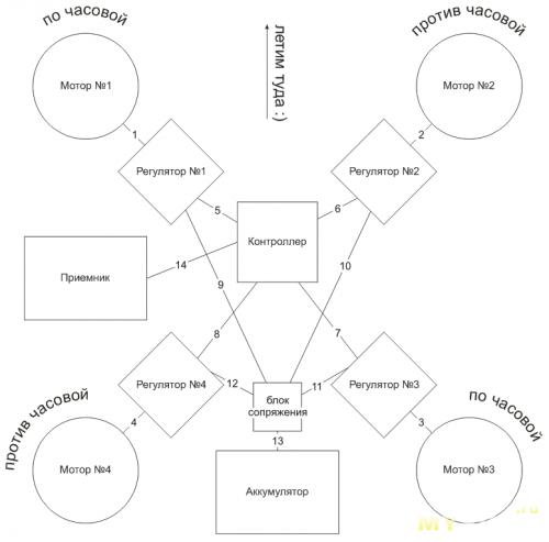 Cхема электроники квадрокоптера