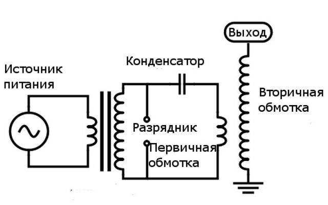 Множество схем функций